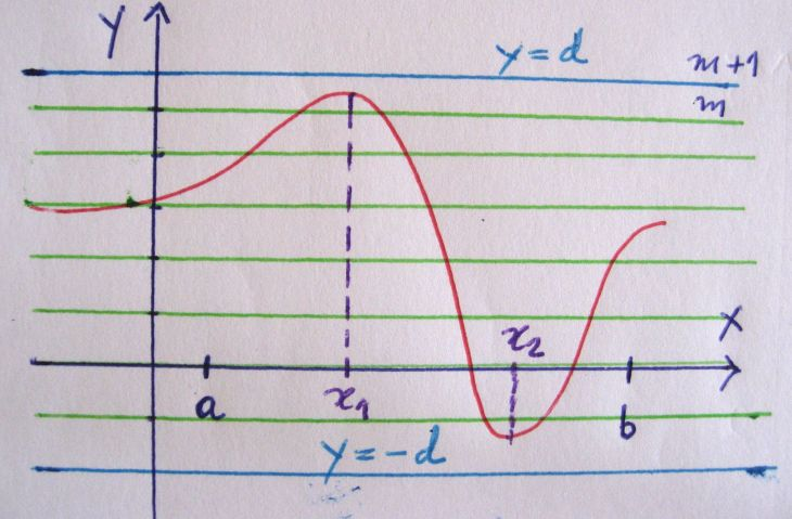 Figura 7