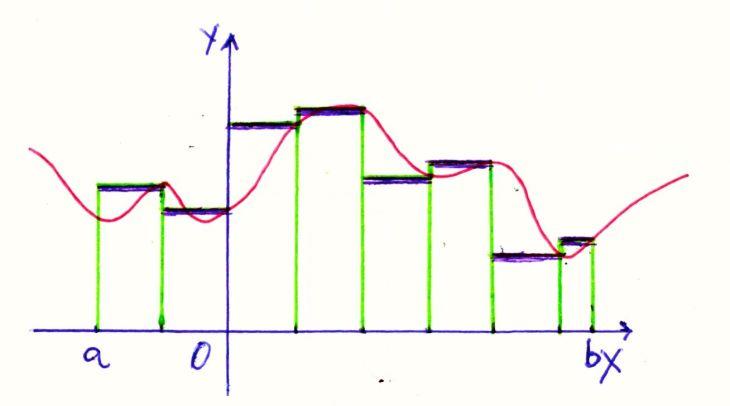 Figura 12
