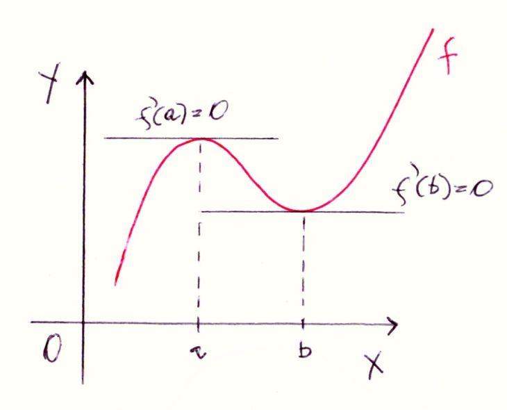Cálculo_3D