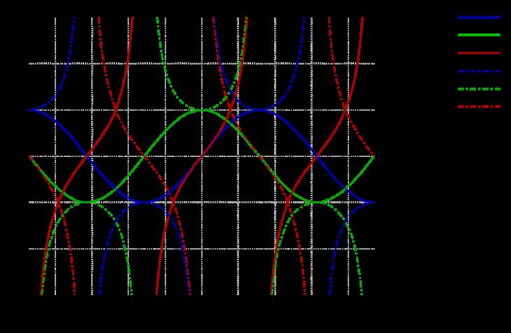 Trigonometric_functions.svg