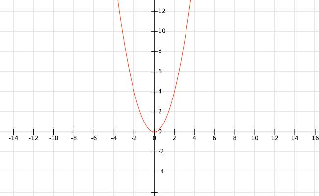 O gráfico de y = x²