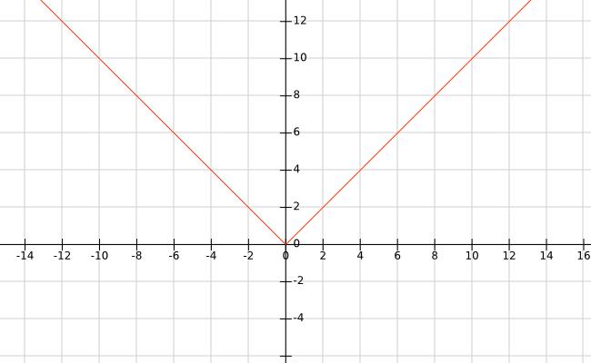 O gráfico de y = √(x²) = |x|