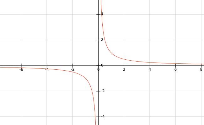 O gráfico de y = 1/x