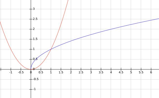 O gráfico de y = x² (em vermelho) e o de y = √x (em azul)