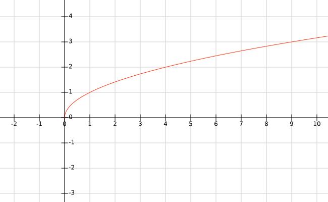 O gráfico de y = √x
