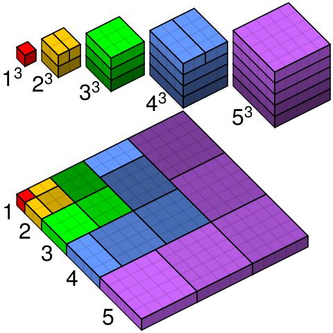 Fonte: Wikipedia